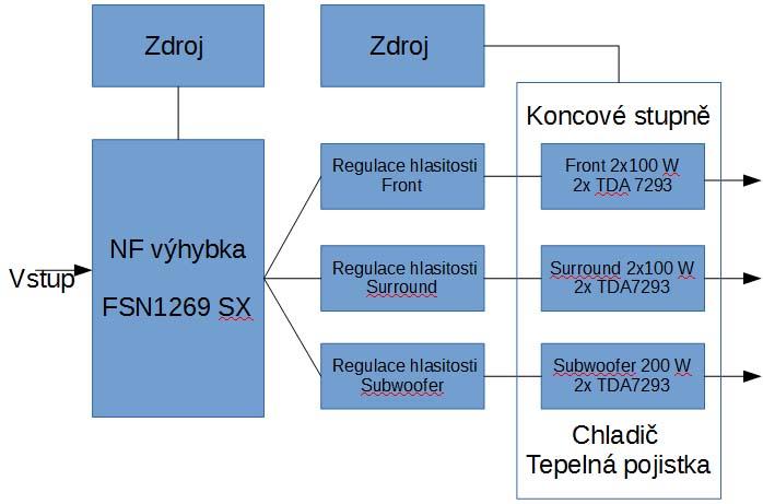 blokove schema